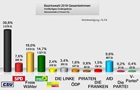 Herrieder Ergebnisse zur Landtags- und Bezirkswahl 2018