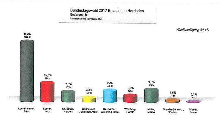 Wahl 2017 Erststimmenergebnis