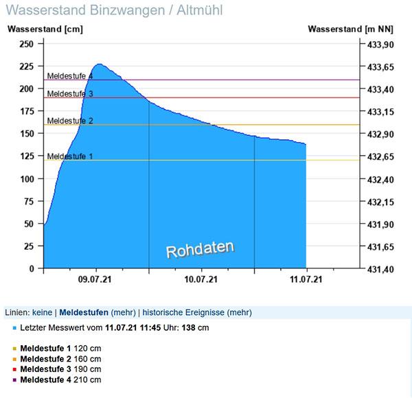 Marco Jechnerer Wasserstand Binzwangen Altmühl