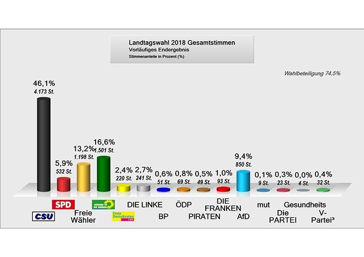 Ergebnis Landtagswahl 2018