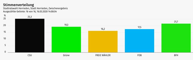 Diagramm des Ergebnisses der Stadtratswahl 2020 in Herrieden